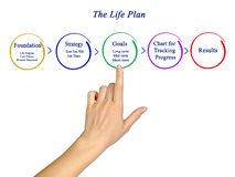 Components of Life Plan royalty free stock photography