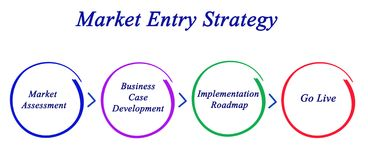 Market Entry Strategy. Components of Market Entry Strategy stock photo