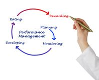 Components of Performance Management. Five Components of Performance Management stock photography