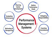 Performance Management Systems. Components of Performance Management Systems Royalty Free Stock Images