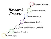 Process of Research. Components of Process of Research Royalty Free Stock Image