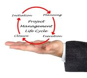 Project management life cycle Royalty Free Stock Photo