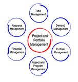 Project and Portfolio Management. Components of Project and Portfolio Management Royalty Free Stock Photo