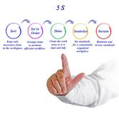 5S organization technique. Components of 5S organization technique Royalty Free Stock Images
