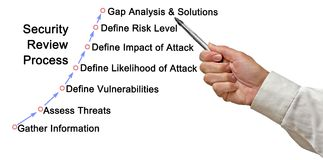 Security Review Process. Components of Security Review Process stock photography