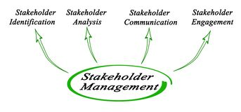 Components of Stakeholder Management royalty free stock image