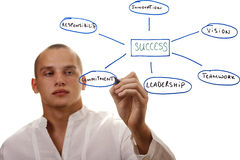 Components of Success Royalty Free Stock Photos