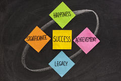 Components of success, concept. Happiness, significance, achievement, legacy - concept of success components, presented on blackboard with colorfule sticky notes Royalty Free Stock Images