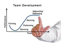 Team Development Process. Components of Team Development Process Royalty Free Stock Images