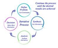 Composants du processus itératif illustration stock