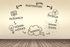 Composite image of composite image of brain storming cycle. Composite image of brain storming cycle against room with wooden floor Royalty Free Stock Images