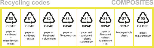 Composites recycling codes Royalty Free Stock Image