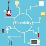 Composition électrique avec des éléments d'électrification Appareils électriques se reliants L'électricité du filet illustration libre de droits