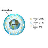 The composition of the atmosphere. Nitrogen, carbon dioxide, oxygen. Infographics. Vector illustration on isolated background. Stock Image
