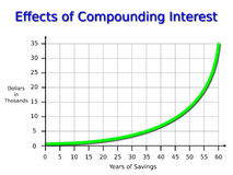 Compounding Interest Graph Royalty Free Stock Photos