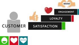 Compromiso de la lealtad de la satisfacción de la experiencia del cliente de Infographic ilustración del vector