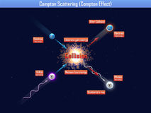 Compton scattering (compton effect) Stock Images