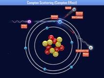 Compton-Zerstreuen (Compton-Effekt) Stockbild