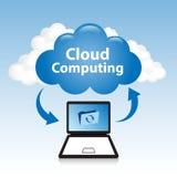 Computación de la nube