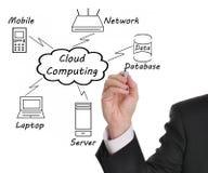 Computazione della nube Fotografia Stock