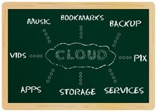Computazione della nube Immagini Stock
