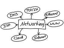 Computer Network. An image of terms related to networking Stock Images