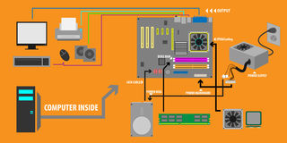 Computer Parts processing vector. Computer Parts processing motherboard power graphic connection vector Stock Images