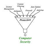 Computer Security. Components contributing to Computer Security Stock Image