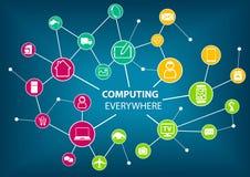 Computing everywhere concept  illustration. Royalty Free Stock Image