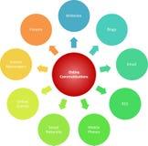 Comunicações que introduzem no mercado o diagrama do negócio Fotografia de Stock