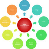 Comunicazioni che introducono lo schema sul mercato di affari Fotografia Stock
