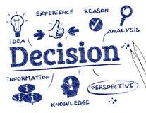 Conceito da decisão ilustração do vetor