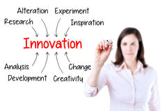 Conceito da inovação da escrita da mulher de negócio Isolado no branco fotografia de stock royalty free