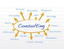 Conceito de consulta Foto de Stock Royalty Free