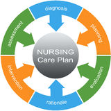 Conceito do círculo da palavra do plano dos cuidados de enfermagem Foto de Stock