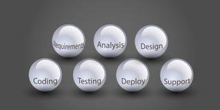 Conceito do ciclo de vida da programação de software Foto de Stock Royalty Free
