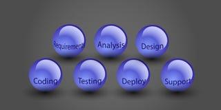 Conceito do ciclo de vida da programação de software, Foto de Stock Royalty Free