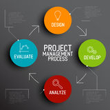 Conceito do esquema do processo da gestão do projeto Imagens de Stock Royalty Free