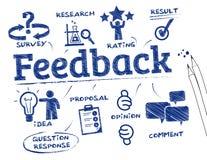 Conceito do feedback Imagem de Stock Royalty Free