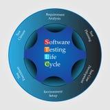 Conceito do infographics do ciclo de vida dos testes do software, Foto de Stock Royalty Free