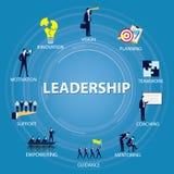 Conceito do negócio da liderança Líder People Icon Typography Imagem de Stock