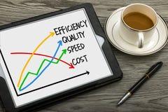 Conceito do negócio: qualidade, velocidade, eficiência e custo imagem de stock