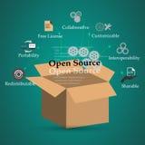 Conceito do open source e das suas funções, características, benefícios, Imagens de Stock