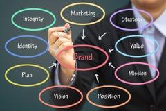 Conceito do tipo da escrita do homem de negócios Pode usar-se para seu engodo do negócio Imagem de Stock