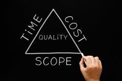 Conceito do triângulo do espaço do custo de tempo imagens de stock royalty free