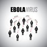 Concept épidémique d'Ebola de la propagation parmi des personnes - dirigez le graphi Image libre de droits