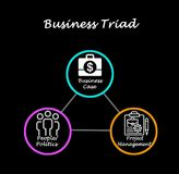 Concept of Business Triad. Business Triad: business case, people, and project management royalty free stock photos