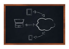 Concept of cloud computing Royalty Free Stock Photos