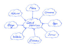 Cloud services Stock Photography