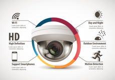 Concept d'appareil-photo de télévision en circuit fermé - caractéristiques de dispositif illustration libre de droits